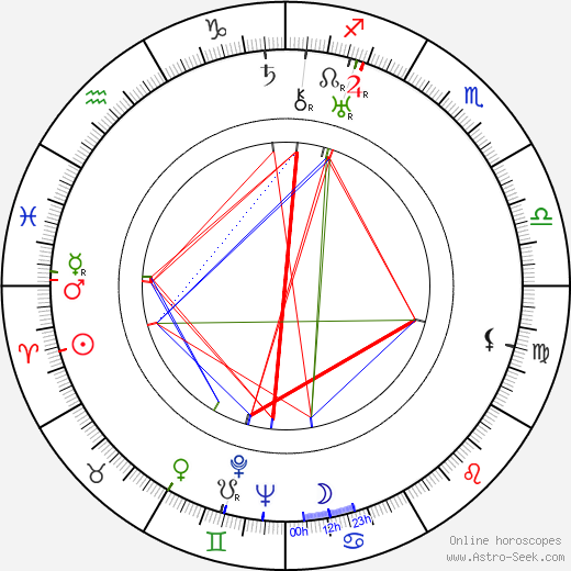 Aleksandr Ptushko tema natale, oroscopo, Aleksandr Ptushko oroscopi gratuiti, astrologia