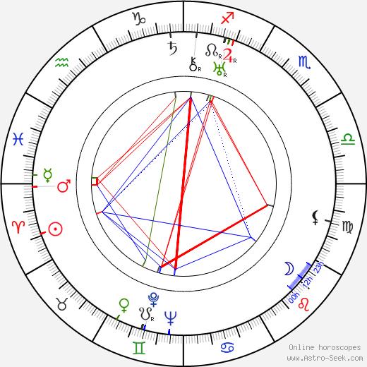 Allen Jenkins birth chart, Allen Jenkins astro natal horoscope, astrology