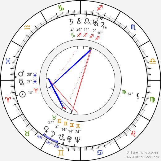 Antoni Zulinski birth chart, biography, wikipedia 2020, 2021