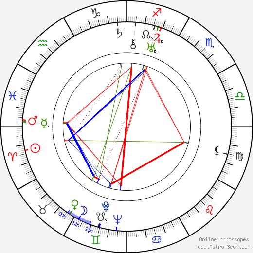 Antoni Zulinski birth chart, Antoni Zulinski astro natal horoscope, astrology