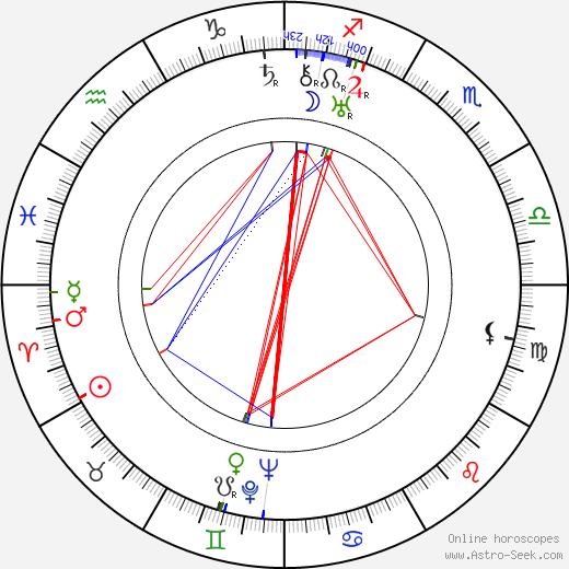 Filippo Scelzo birth chart, Filippo Scelzo astro natal horoscope, astrology