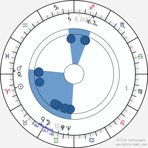 Franz Carl Weiskopf wikipedia, horoscope, astrology, instagram
