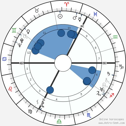 Guy Mazeline wikipedia, horoscope, astrology, instagram