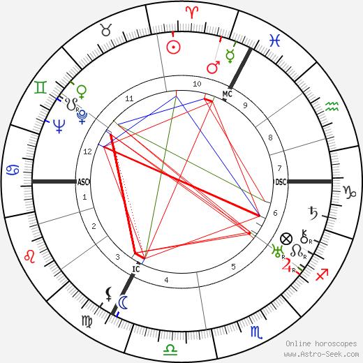 Guy Mazeline день рождения гороскоп, Guy Mazeline Натальная карта онлайн