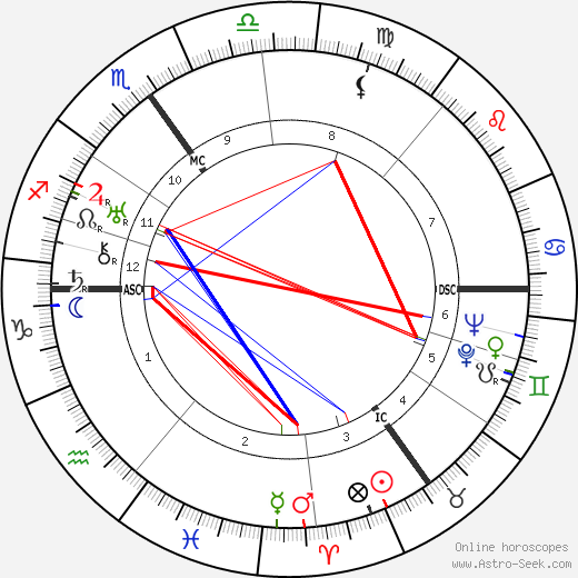 Hans Fritzsche astro natal birth chart, Hans Fritzsche horoscope, astrology