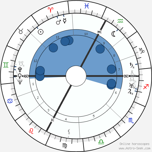 Henri Barraud wikipedia, horoscope, astrology, instagram