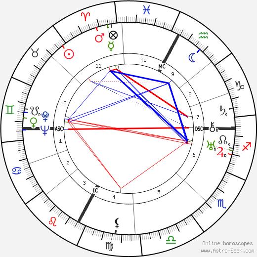 Henri Barraud tema natale, oroscopo, Henri Barraud oroscopi gratuiti, astrologia