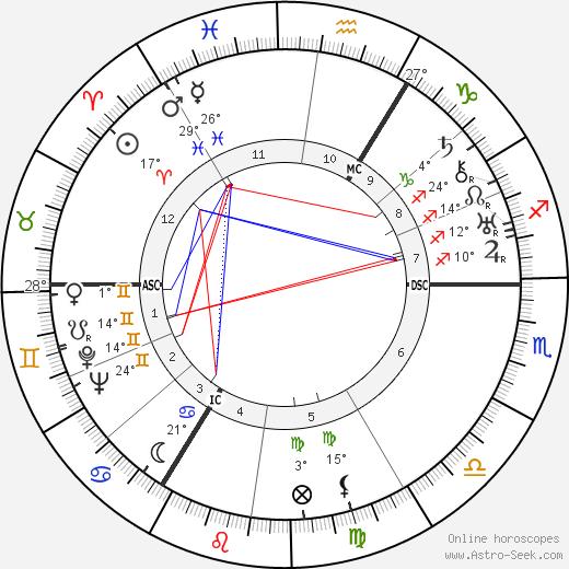Henry Robert Hazell birth chart, biography, wikipedia 2020, 2021