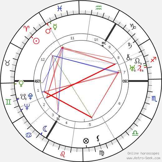 Henry Robert Hazell birth chart, Henry Robert Hazell astro natal horoscope, astrology