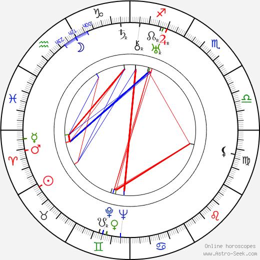 Michel Duran день рождения гороскоп, Michel Duran Натальная карта онлайн