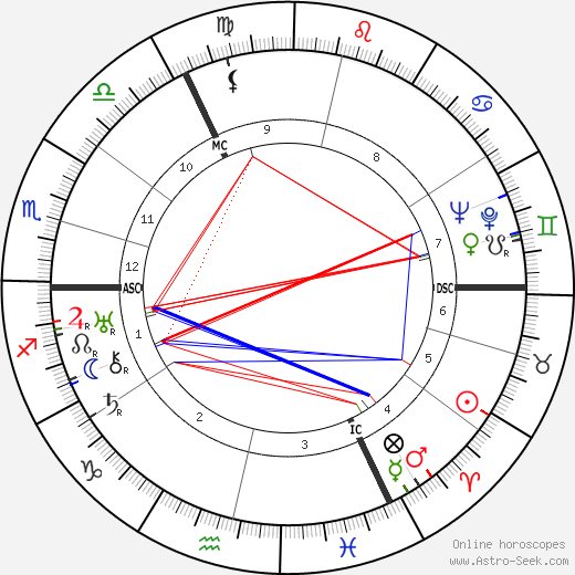 Richard Hughes astro natal birth chart, Richard Hughes horoscope, astrology