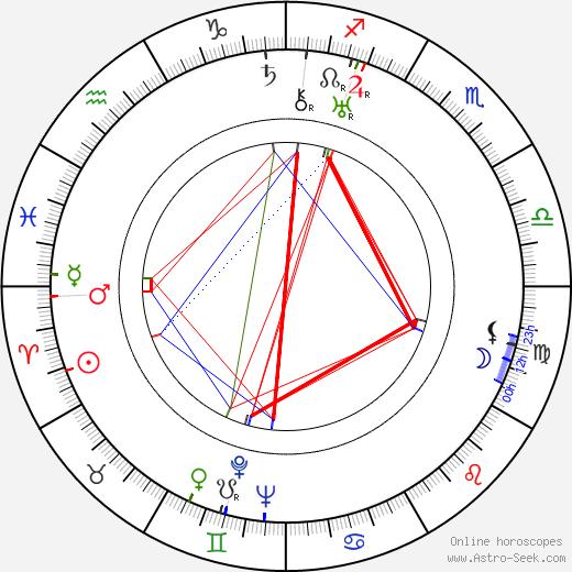 Sándor Márai birth chart, Sándor Márai astro natal horoscope, astrology
