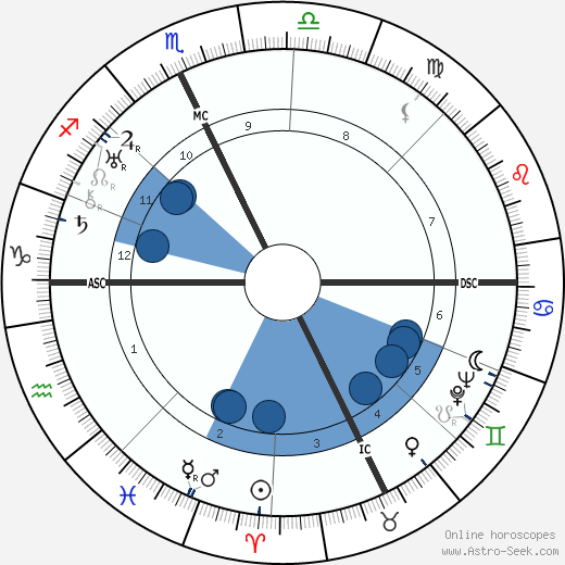 Spencer Tracy wikipedia, horoscope, astrology, instagram