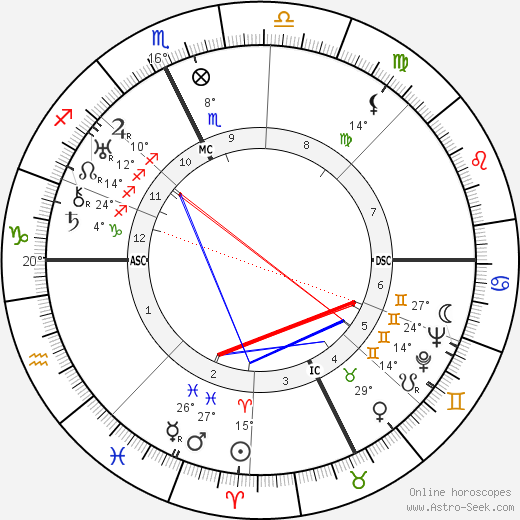 Spencer Tracy birth chart, biography, wikipedia 2018, 2019