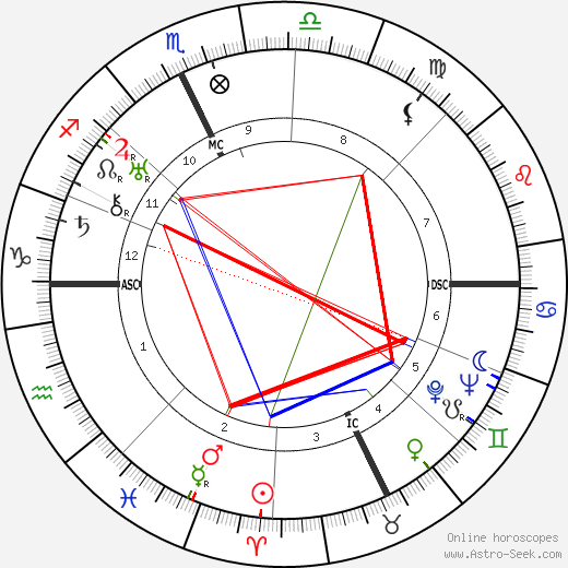 Spencer Tracy astro natal birth chart, Spencer Tracy horoscope, astrology