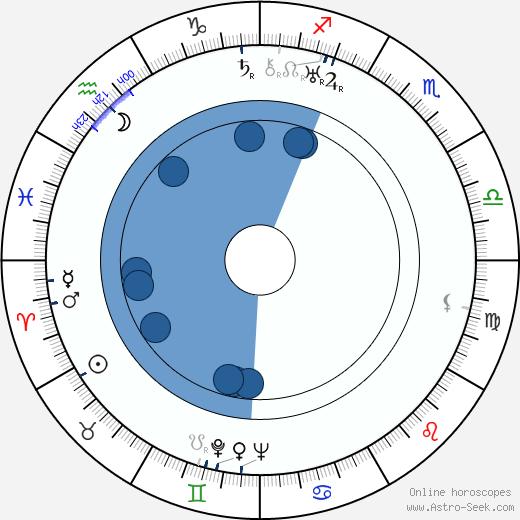 Stojan Jovanović wikipedia, horoscope, astrology, instagram