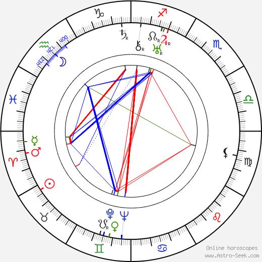 Stojan Jovanović tema natale, oroscopo, Stojan Jovanović oroscopi gratuiti, astrologia