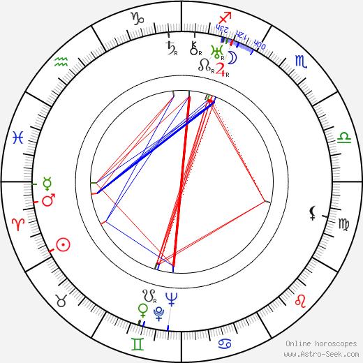 Wolfgang Heinz astro natal birth chart, Wolfgang Heinz horoscope, astrology