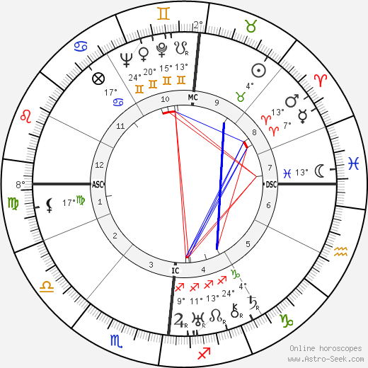Wolfgang Pauli birth chart, biography, wikipedia 2019, 2020