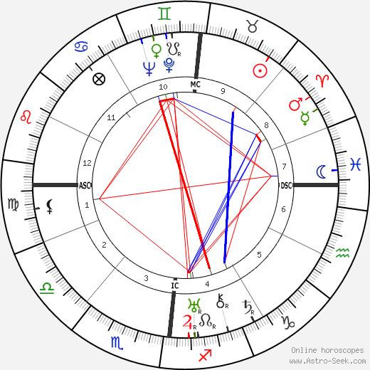 Wolfgang Pauli birth chart, Wolfgang Pauli astro natal horoscope, astrology