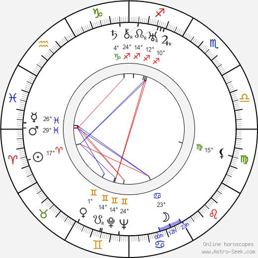 Yuri Muzykant birth chart, biography, wikipedia 2019, 2020