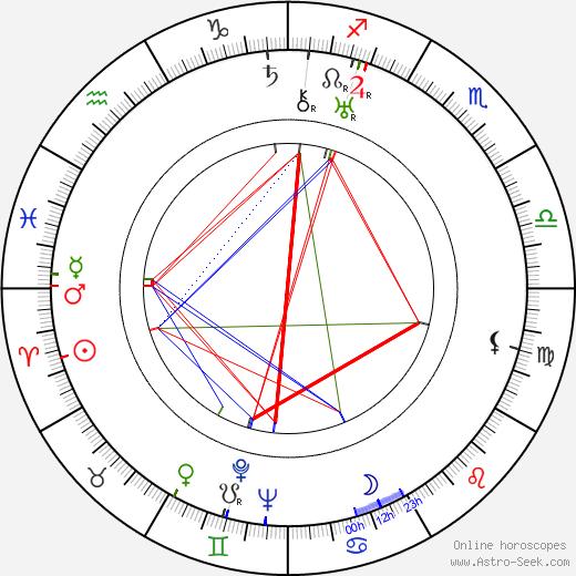 Yuri Muzykant astro natal birth chart, Yuri Muzykant horoscope, astrology