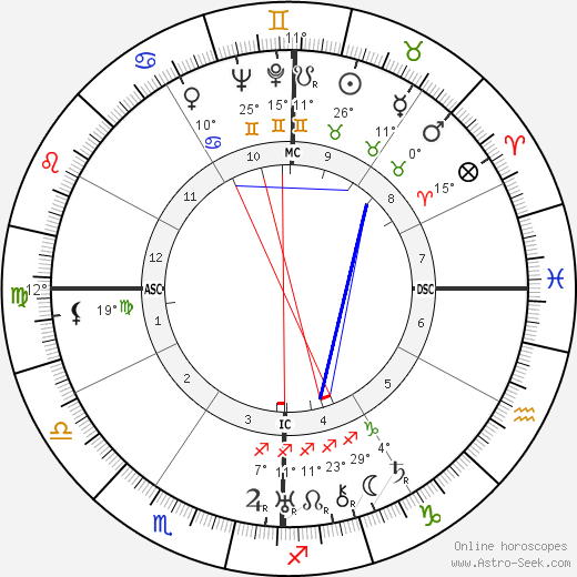 Ayatollah Khomeini birth chart, biography, wikipedia 2019, 2020