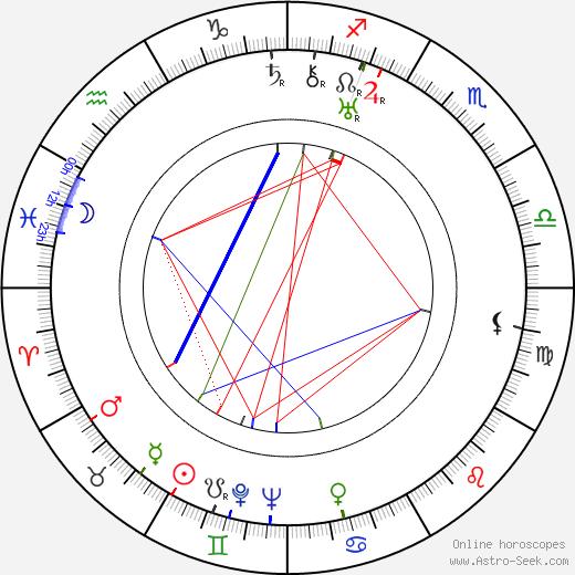 Brita Öberg tema natale, oroscopo, Brita Öberg oroscopi gratuiti, astrologia