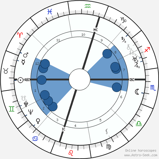 Catherine Robbins wikipedia, horoscope, astrology, instagram