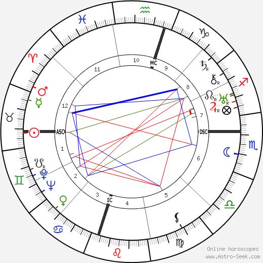 Catherine Robbins день рождения гороскоп, Catherine Robbins Натальная карта онлайн
