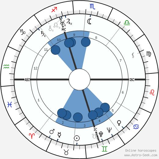 Cesare Polacco wikipedia, horoscope, astrology, instagram
