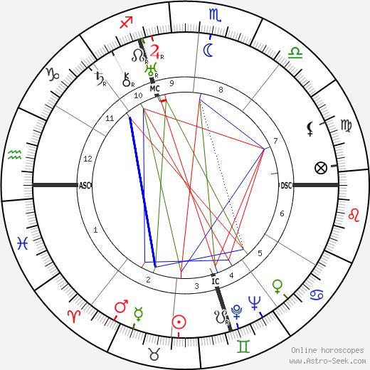 Cesare Polacco tema natale, oroscopo, Cesare Polacco oroscopi gratuiti, astrologia