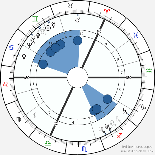 David Maxwell Fyfe wikipedia, horoscope, astrology, instagram