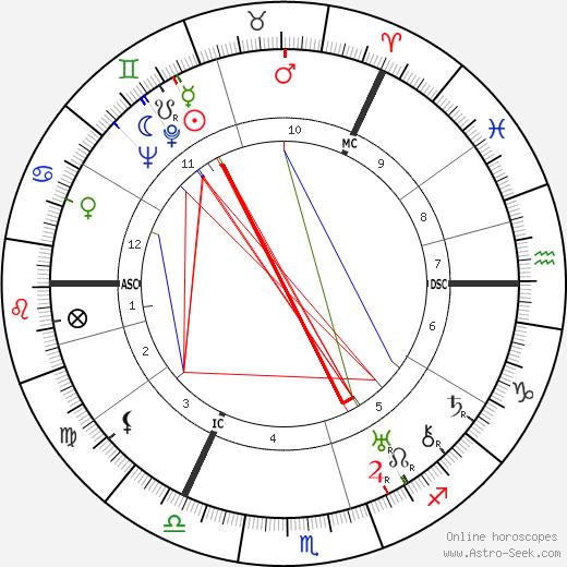 David Maxwell Fyfe день рождения гороскоп, David Maxwell Fyfe Натальная карта онлайн