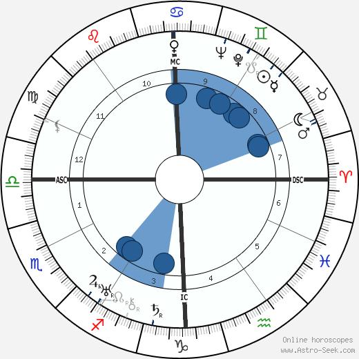 Eduardo De Filippo wikipedia, horoscope, astrology, instagram