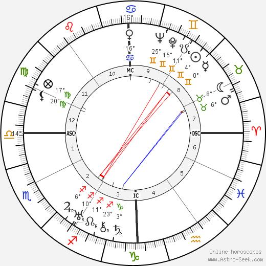 Eduardo De Filippo birth chart, biography, wikipedia 2020, 2021