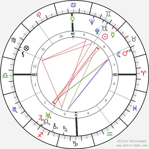 Eduardo De Filippo birth chart, Eduardo De Filippo astro natal horoscope, astrology