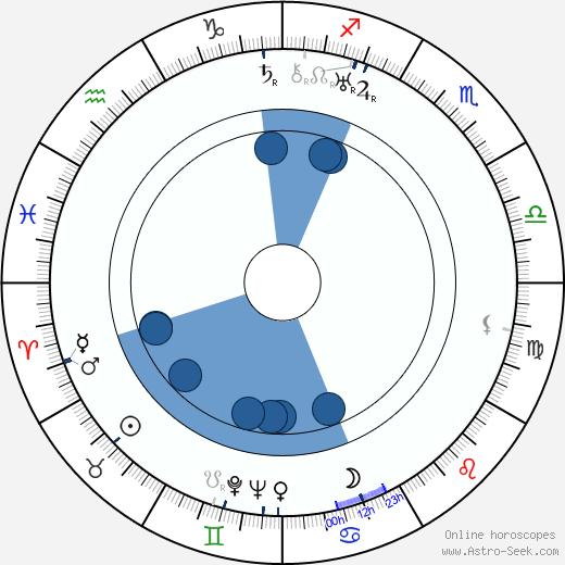 Emilie Hráská wikipedia, horoscope, astrology, instagram