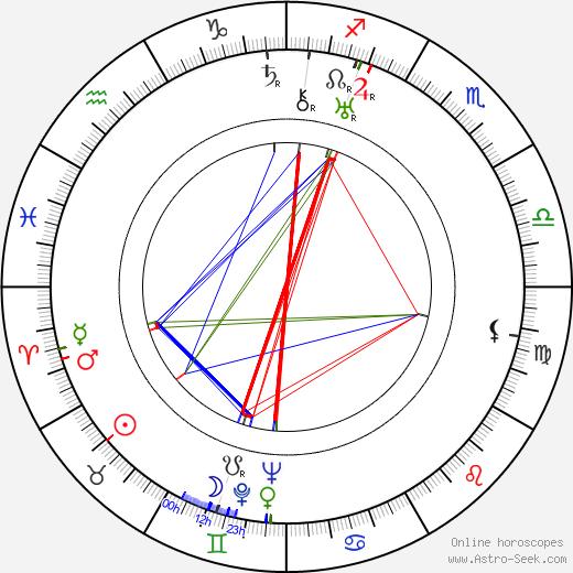Francis Martin birth chart, Francis Martin astro natal horoscope, astrology
