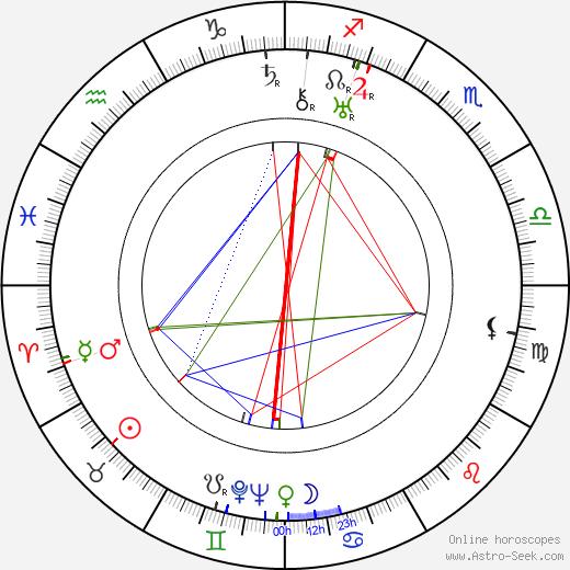 Фёдор Михайлович Никитин Fyodor Nikitin день рождения гороскоп, Fyodor Nikitin Натальная карта онлайн