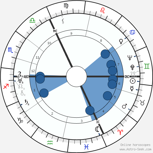Hans Frank horoscope, astrology, sign, zodiac, date of birth, instagram