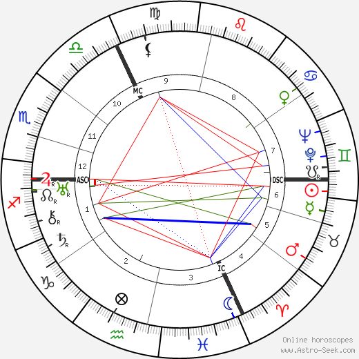Hans Frank birth chart, Hans Frank astro natal horoscope, astrology