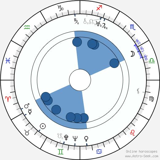 Helene Weigel wikipedia, horoscope, astrology, instagram