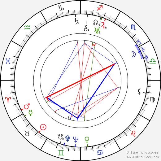 Helene Weigel birth chart, Helene Weigel astro natal horoscope, astrology