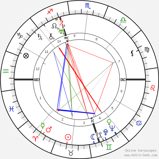 Ignazio Silone birth chart, Ignazio Silone astro natal horoscope, astrology