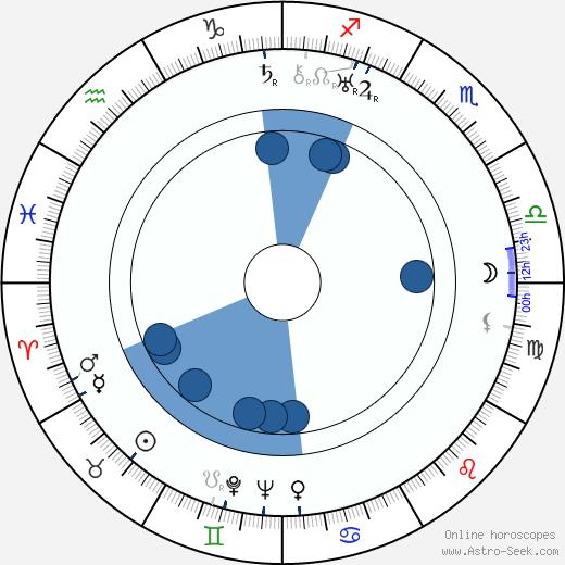 Jan Cieplinski wikipedia, horoscope, astrology, instagram