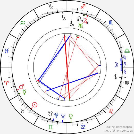 Jan Cieplinski tema natale, oroscopo, Jan Cieplinski oroscopi gratuiti, astrologia