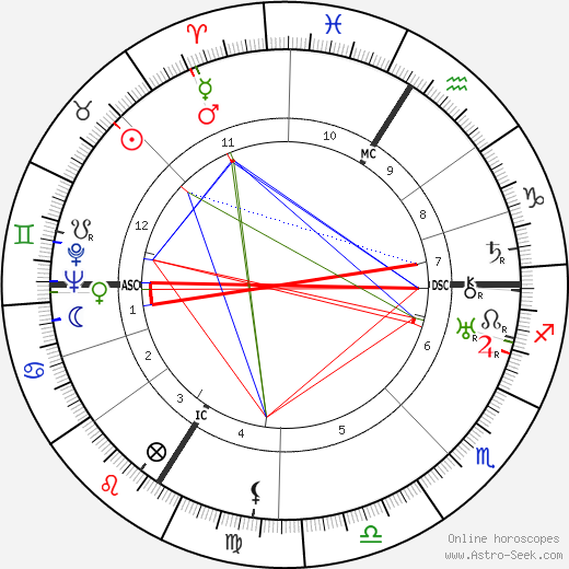 Jean Carlu день рождения гороскоп, Jean Carlu Натальная карта онлайн