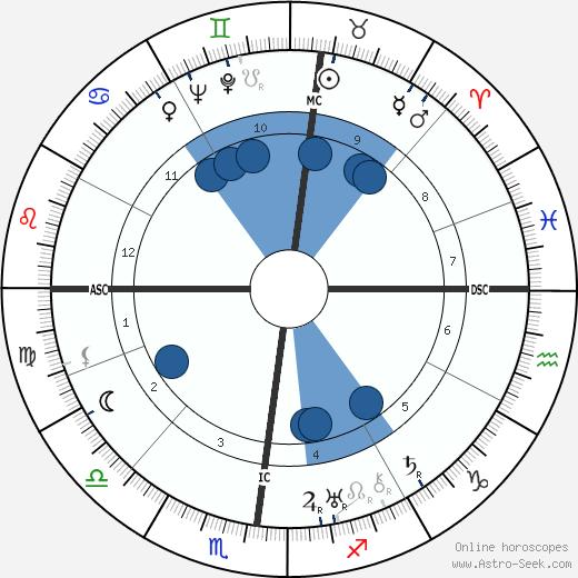 Karl Ernst Krafft wikipedia, horoscope, astrology, instagram