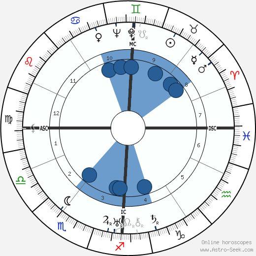 Karl Wolff horoscope, astrology, sign, zodiac, date of birth, instagram